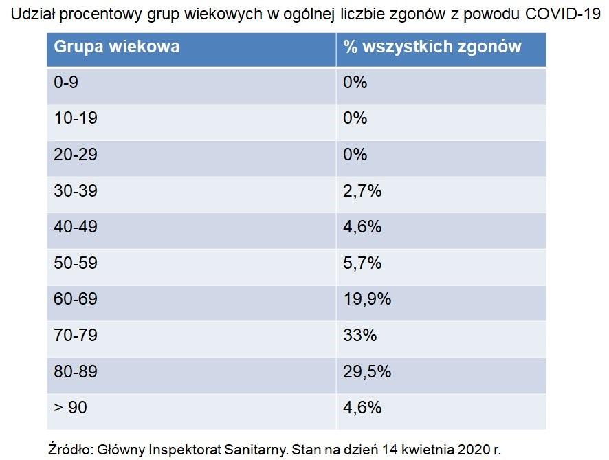 Udział procentowy grup wiekowych wogólnej liczbie zgonów zpowodu COVID-19